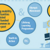 Towards a culture of learning mobility in sport: funds are available why not grabing them?